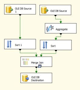 SSIS Left Joining Aggregates